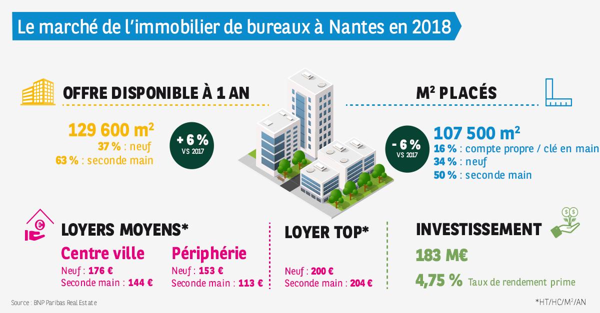 Marche Des Bureaux A Nantes En 2018 Un Leger Repli Avec 107 100 M